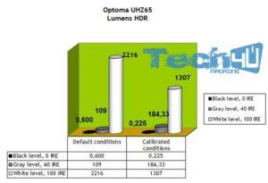 optoma uhz65 art30 300x205 - Proiettore DLP 4K HDR Laser Optoma UHZ65 - La prova