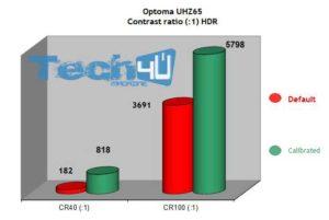 optoma uhz65 art31 300x201 - Proiettore DLP 4K HDR Laser Optoma UHZ65 - La prova