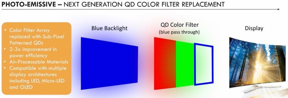 qd oled - Samsung: ritorno agli OLED TV con quantum dot?