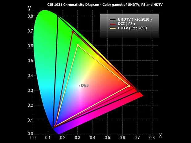 quantum dot - Quantum dot: nuovi materiali per una migliore riproduzione del verde