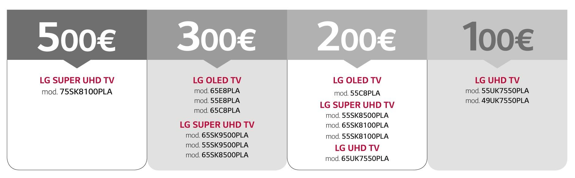 lg promo - LG OLED TV e LCD 2018: rimborsi fino a 500 Euro sull'acquisto