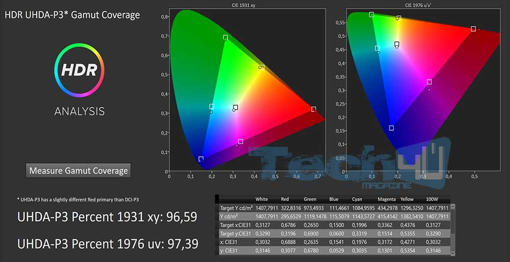 samsung Q9FN preview 10 - Samsung QLED Q9FN da 55 pollici: anteprima con misure