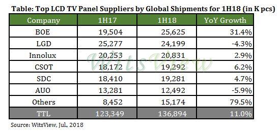pannelli vendite metà 2018 - BOE è il primo produttore di pannelli TV al mondo