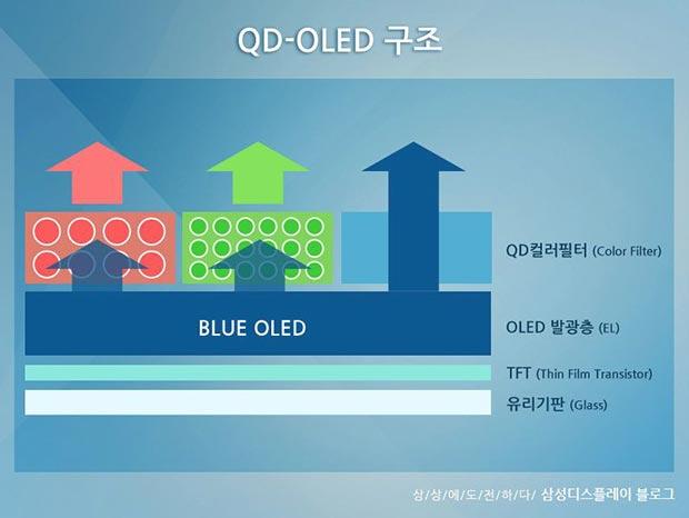 samsung qd oled - TV QD OLED: Samsung conferma lo sviluppo
