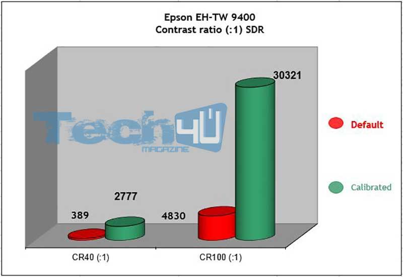 Epson EH TW9400 CR SDR 1 - Proiettore LCD 4K HDR Epson EH-TW9400 - La prova