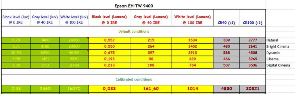 Epson EH TW9400 Lumens CR SDR default vs calibrated 1 1024x328 - Proiettore LCD 4K HDR Epson EH-TW9400 - La prova