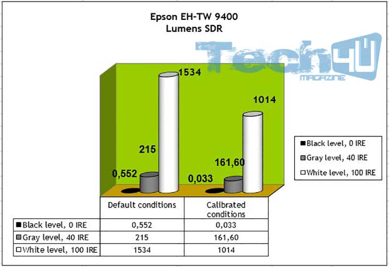 Epson EH TW9400 Lumens SDR 1 - Proiettore LCD 4K HDR Epson EH-TW9400 - La prova