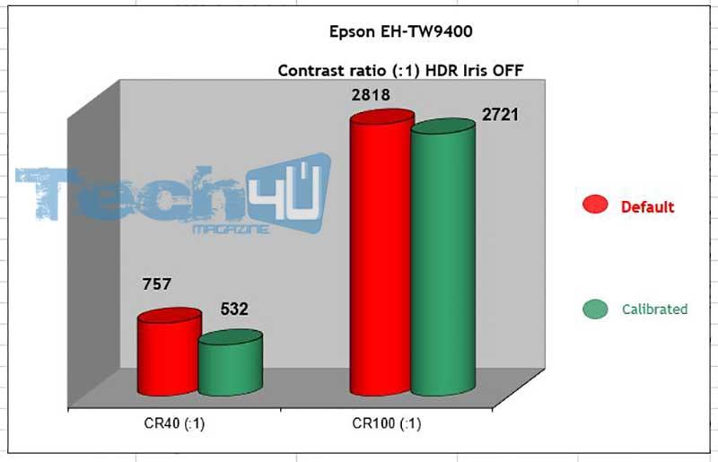 Epson TW9400 CR HDR Iris OFF 1 - Proiettore LCD 4K HDR Epson EH-TW9400 - La prova