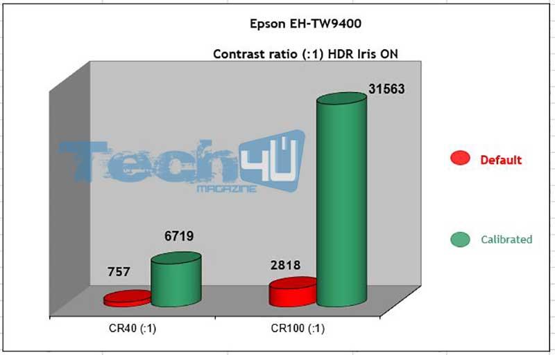 Epson TW9400 CR HDR Iris ON 1 - Proiettore LCD 4K HDR Epson EH-TW9400 - La prova