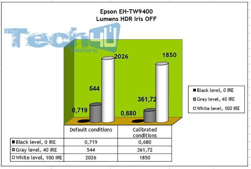 Epson TW9400 Lumens HDR Iris OFF 1 - Proiettore LCD 4K HDR Epson EH-TW9400 - La prova