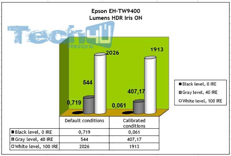 Epson TW9400 Lumens HDR Iris ON 1 - Proiettore LCD 4K HDR Epson EH-TW9400 - La prova