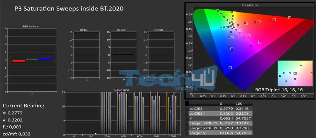 P3 inside BT2020 Sweeps Digital Cinema cal 1 1024x450 - Proiettore LCD 4K HDR Epson EH-TW9400 - La prova