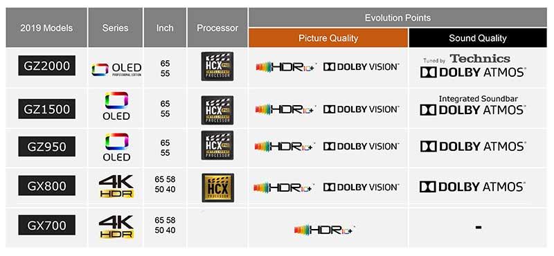 panasonic gammaTV2019 1 - Panasonic TV LCD e OLED 2019 con Dolby Vision e HDR10+: i prezzi italiani