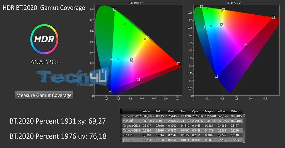 Pana gx800 Gamut HDR BT2020 - TV Ultra HD HDR Panasonic TX-50GX810 - La prova