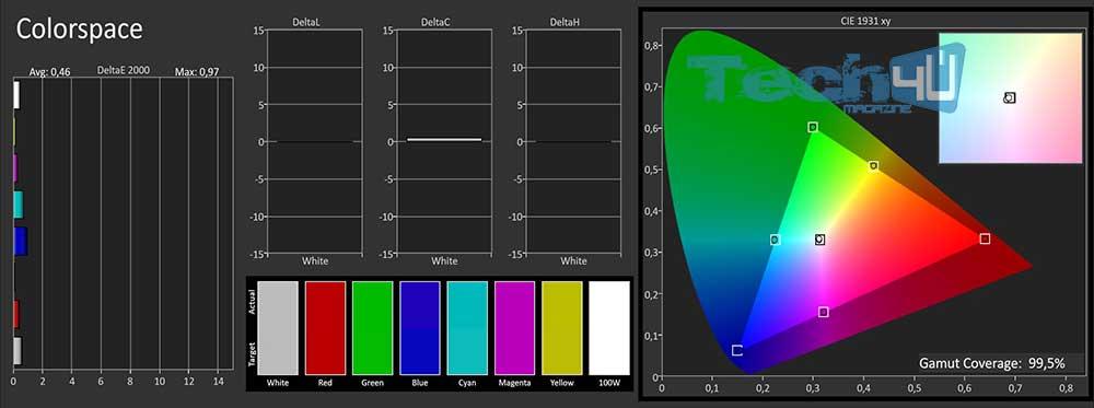 Pana gx800 TrueCinema SDR gamut CAL - TV Ultra HD HDR Panasonic TX-50GX810 - La prova