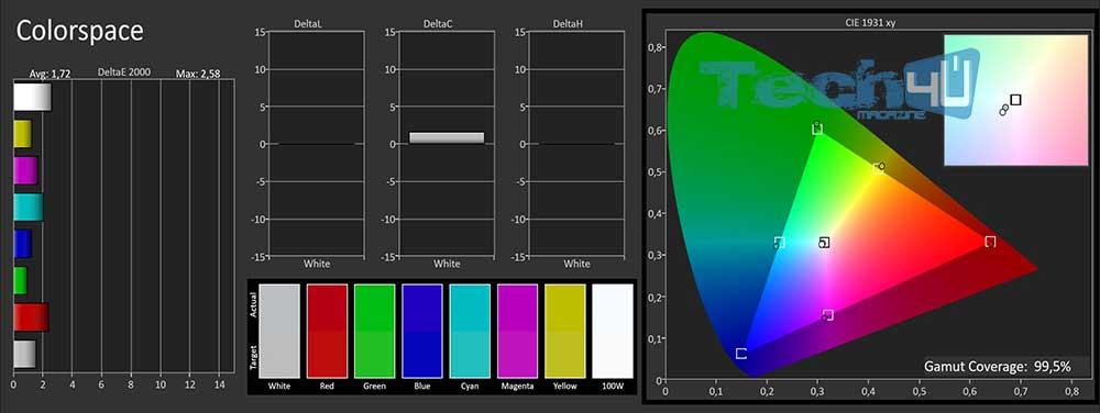 Pana gx800 TrueCinema SDR gamut default - TV Ultra HD HDR Panasonic TX-50GX810 - La prova