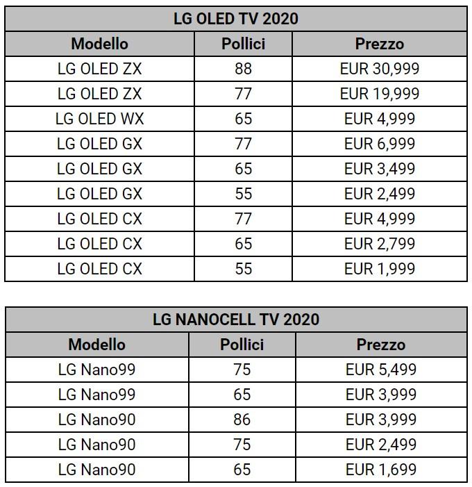 LG tv2020 prezzi 15 05 20 - LG OLED e LCD NanoCell 2020 4K e 8K: i prezzi italiani