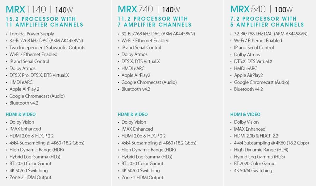 anthem HT 2020 5 30 10 20 1024x605 - Anthem: nuovi sinto-ampli MRX e pre-processori AVM Home Theater fino a 15.4 canali
