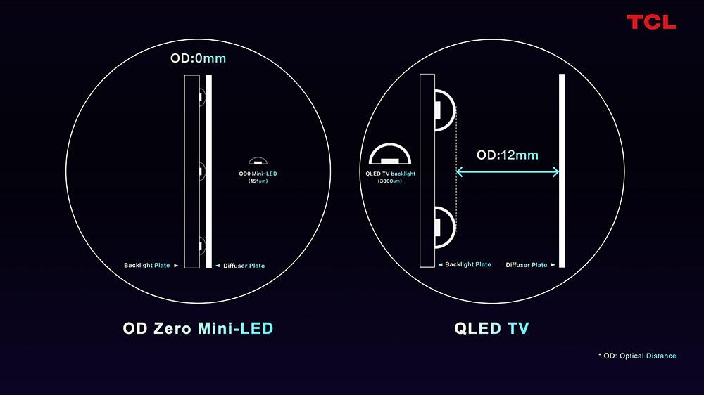 """tcl miniled odzero 1 11 01 21 - TCL TV Mini LED di nuova generazione """"OD Zero"""""""